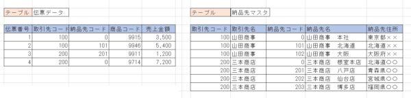 テーブル伝票・納品先01