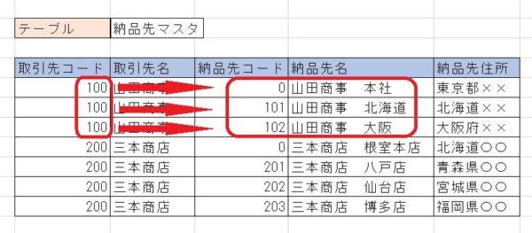 テーブル納品先01